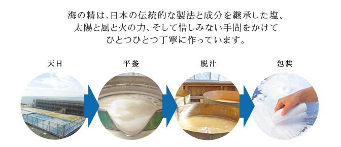 海の精作り方